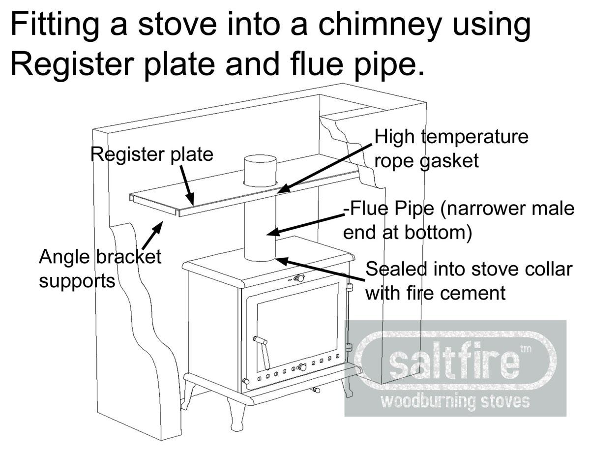 Register Plate Kit 5 Quot Register Plates Chimney Adaptors