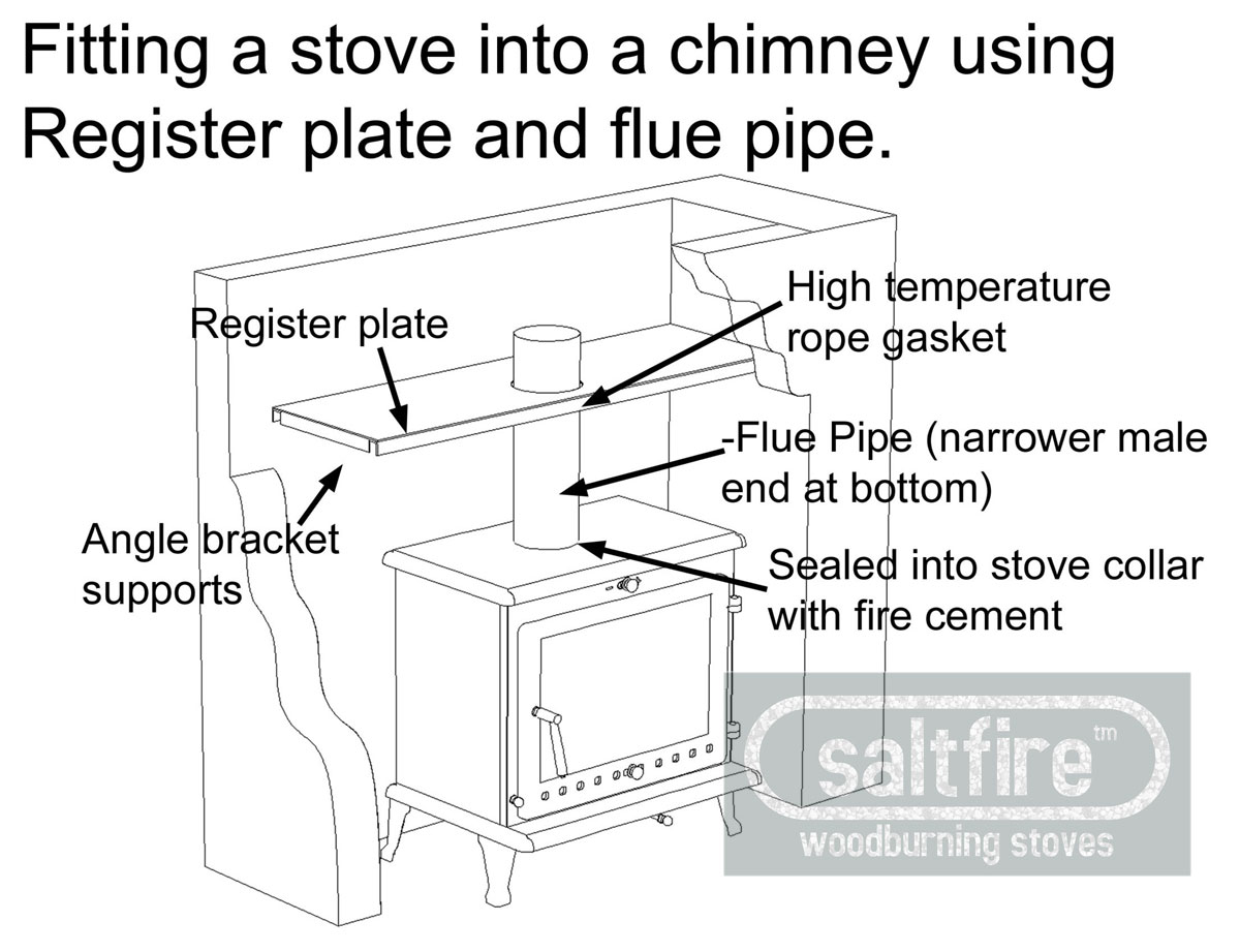 Register Plate Kit 6 Quot Register Plates Chimney Adaptors