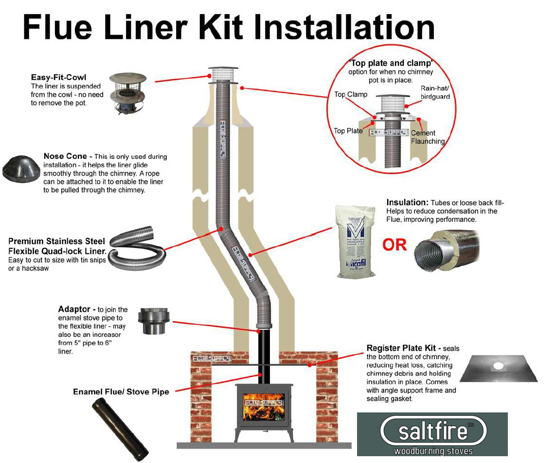 Flexi Chimney Liner Kit 6 Quot 6 Quot Flue Liner Woodburning