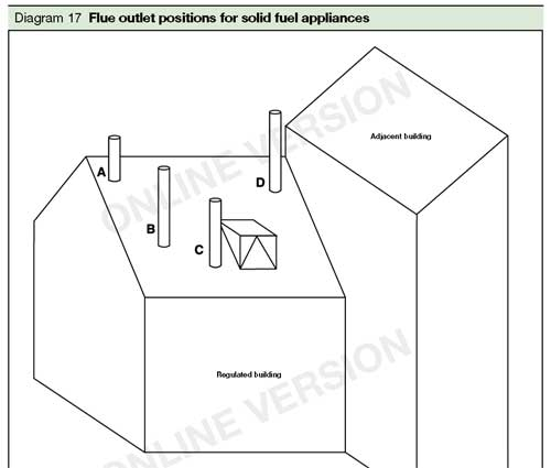 Building Regulations For Stove And Flue Installations