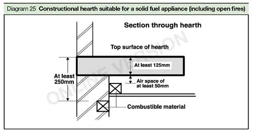Note For Large Stoves That Will Mean The Overall Size Of Hearth May Be Greater Than 840x840mm